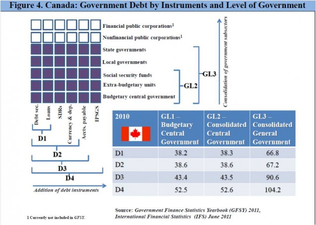 "Source: IMF Staff Discussion Note SDN/12/09: ""What Lies Beneath"" fig.4"