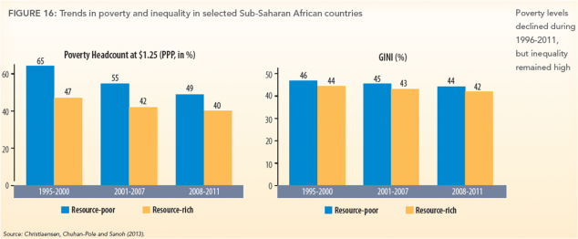 World Bank Africa fig 16